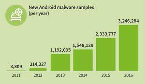 GDATA Infographic MMWR H2 16 New Android Malware
