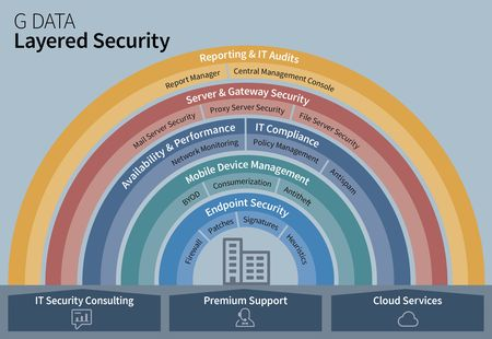 GDATA Infographic Layered Security V3