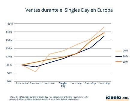 idealo Singles Day